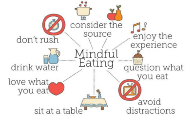 Mindful Eating for the Holidays